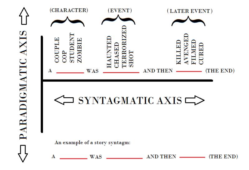 paradigmatic sintagmatic axis