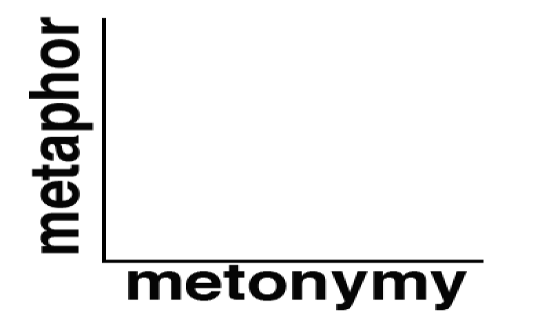 metaphor-metonymy