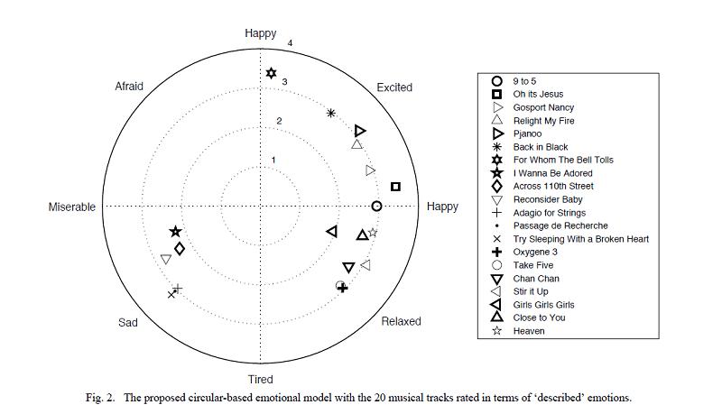 Το κυκλικό μοντέλο των συναισθημάτων