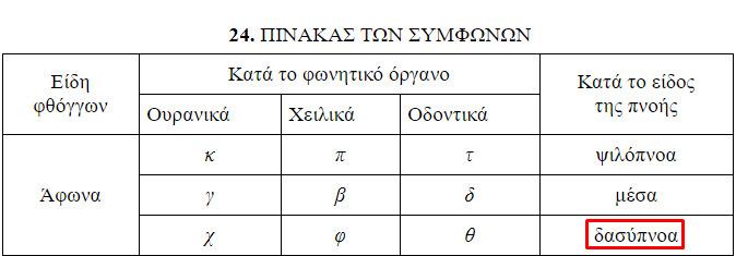 Πίνακας 4: Η κατηγοριοποίηση των συμφώνων στη σχολική γραμματική.