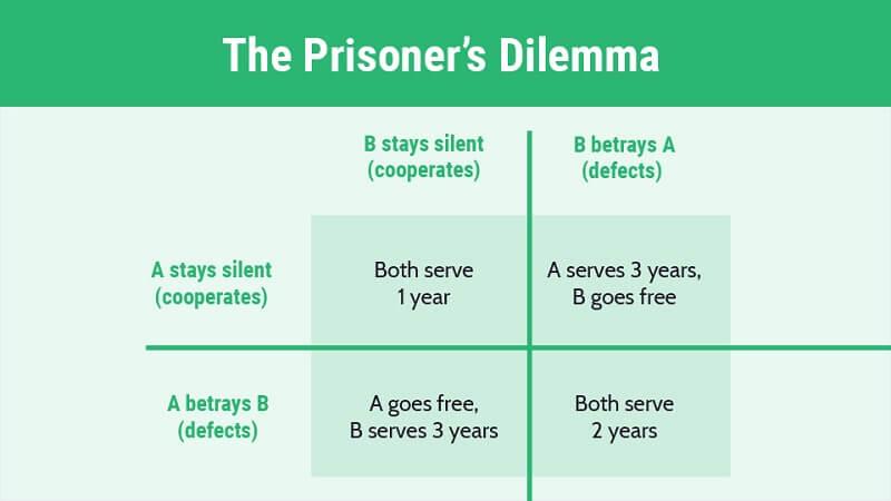 Το δίλημμα των φυλακισμένων